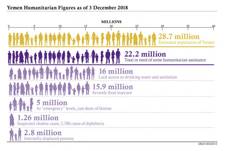 Yemen war's humanitarian catastrophe, in one chart - Vox