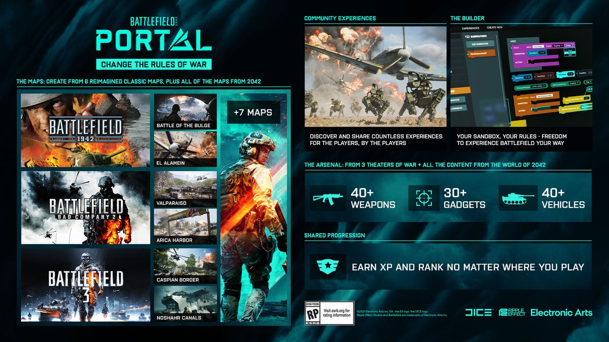 An infographic for Battlefield Portal, showing the maps, weapons, gadgets, and vehicles coming to Battlefield 2042's new multiplayer mode.