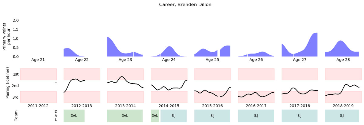 Brenden Dillon of the San Jose Sharks player season in review