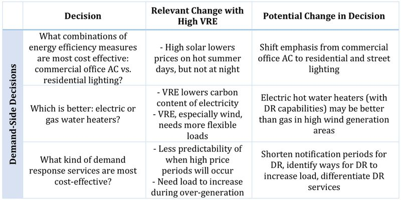 lbnl_vre_wholesale_2018_decisions Solar and wind are coming. And the power sector isn't ready.