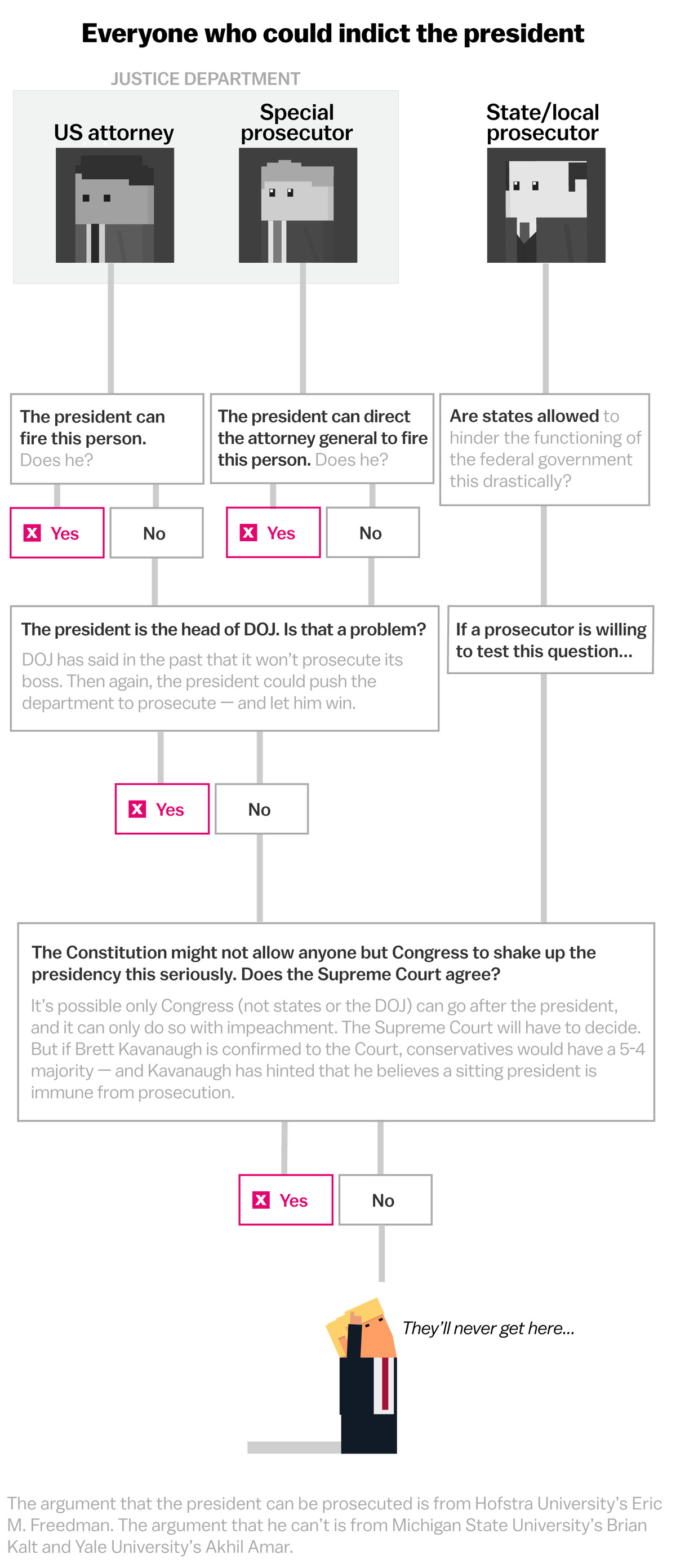 How To Indict The President If Its Even Possible Explained With