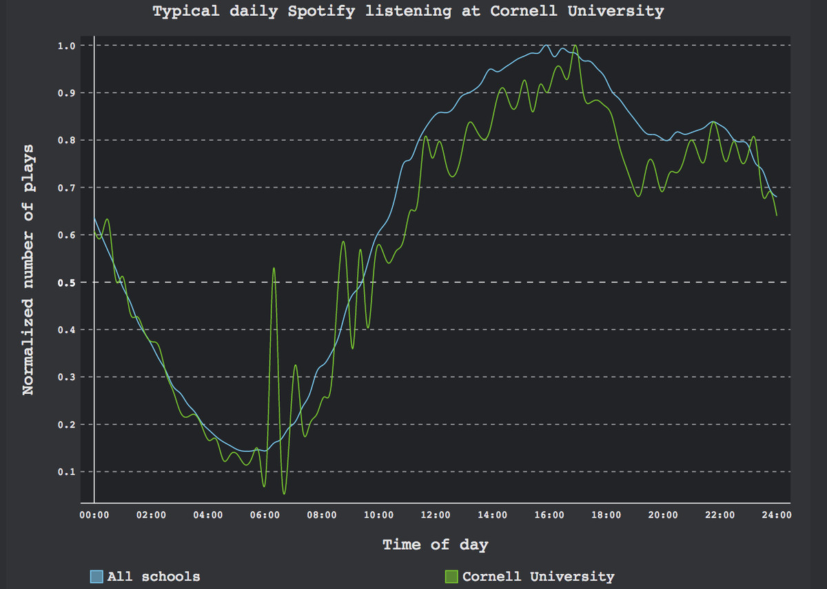 cornell spotify graph
