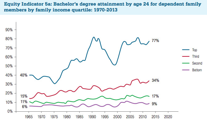 chart of all 24yo with bachelors' degrees
