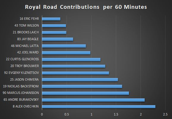 Royal_Road_Contributions