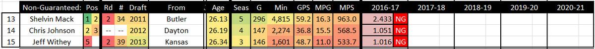 2016 2017 Utah Jazz Roster - 6 22 2016 - Non Guaranteed TABLE