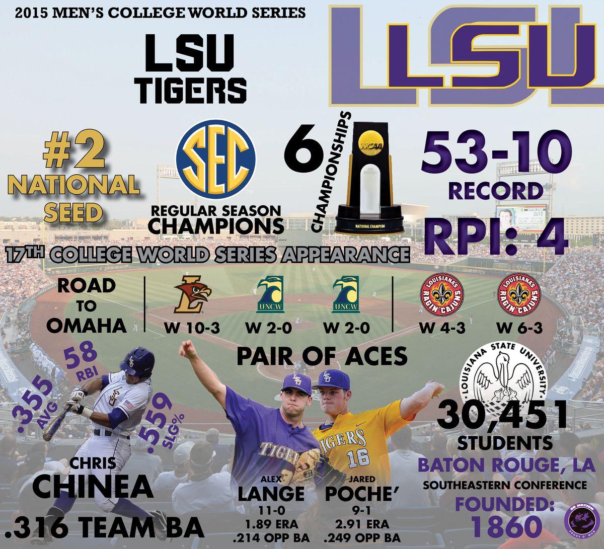 LSU Infographic