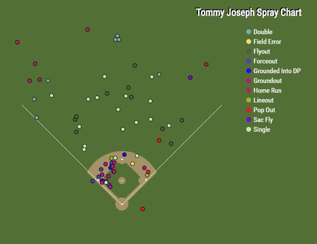 Tommy Joseph Spray Chart