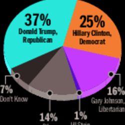 UtahPolicy.com Poll conducted by Dan Jones & Associates, July 18-Aug. 4, 2016, of 858 likely Utah voters. Margin of error of +/- 3.34 percent