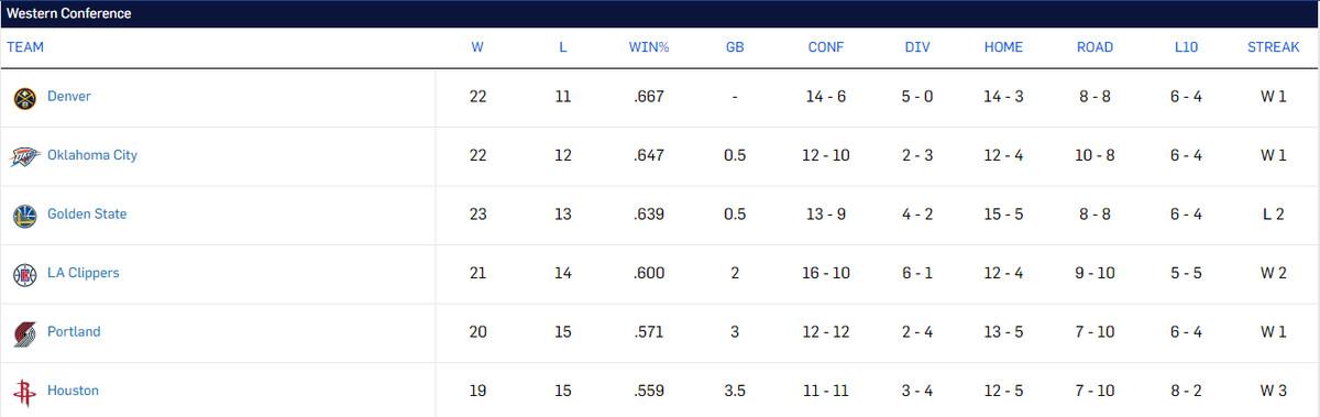 NBA Standings as of 12/29/18.