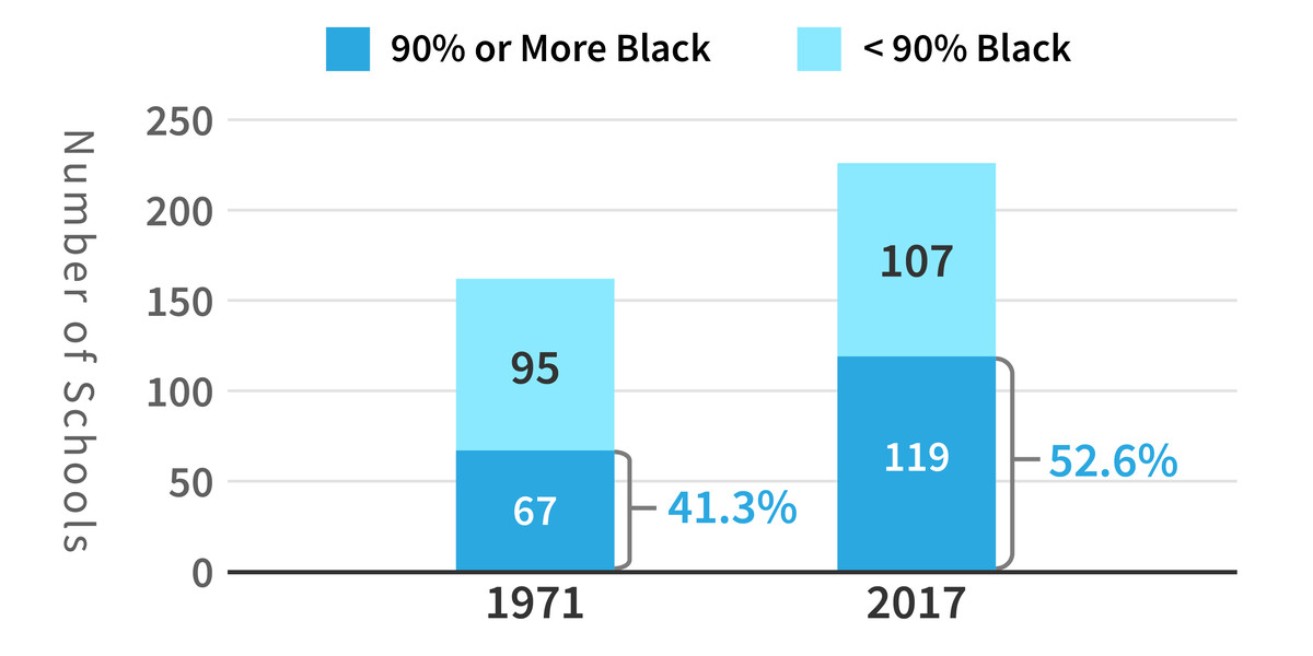 Note: The racial demographic data of Memphis schools comes from the Tennessee Department of Education for Shelby County Schools and Achievement School District for the 2016-17 school year.