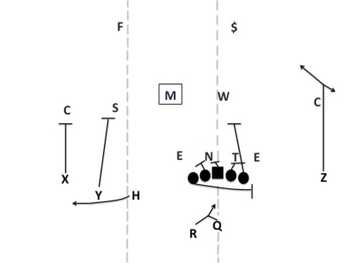 Gods play the modern power run game football study hall the play can be run with the pulling tackle kicking out the end or the playside tackle kicking out the end and the pulling tackle leading through the hole pooptronica Images