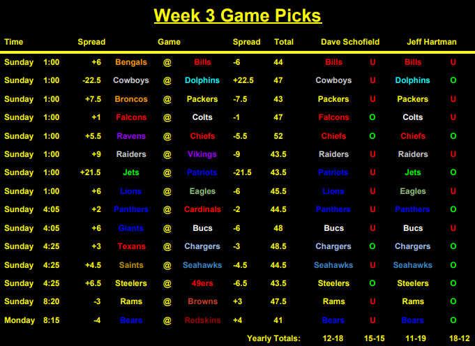 Nfl betting against the spread week 3 easy nfl betting online