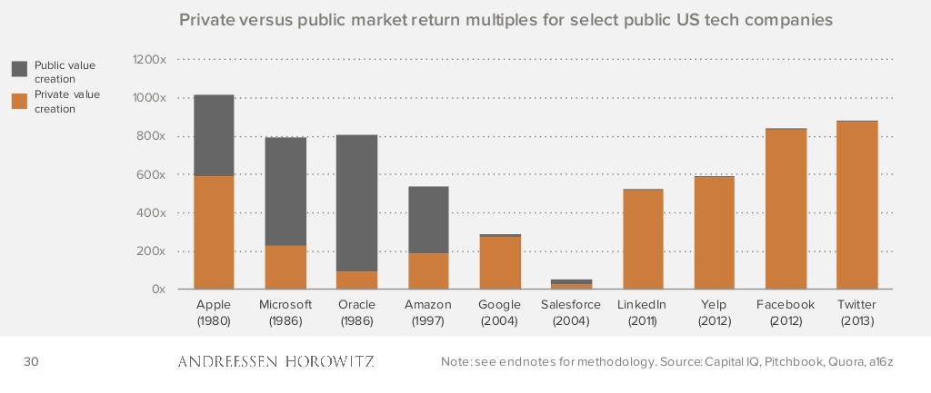 In the last decade, most company returns have gone to private investors.