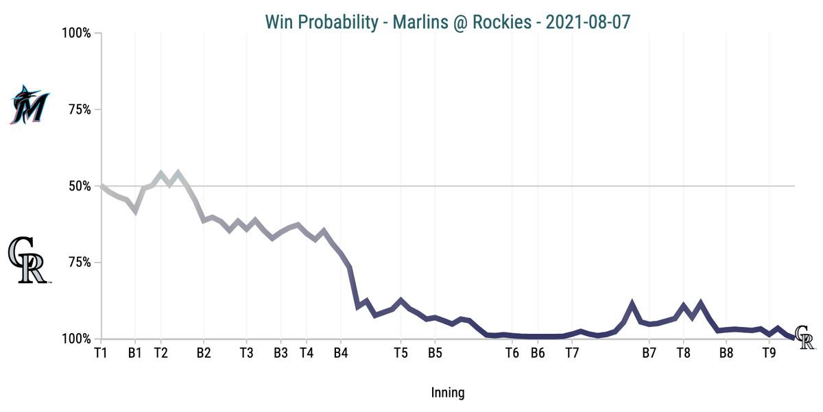 Win Probability Chart - Marlins @ Rockies