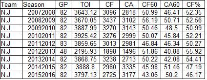 Devils CF Stats 2007-2016
