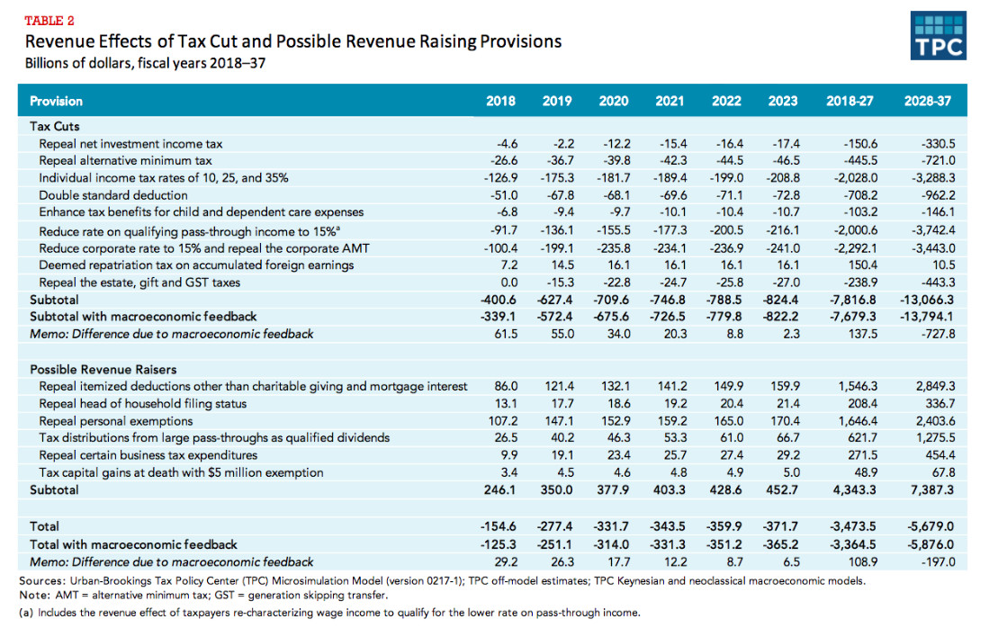 Distribution of Federal Tax Change From Tax Cut and Possible Revenue Raising Provisions