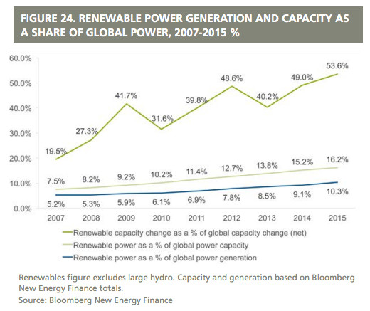 """(<a href=""""http://fs-unep-centre.org/sites/default/files/publications/globaltrendsinrenewableenergyinvestment2016lowres_0.pdf"""">Global Trends in Renewable Energy Investment 2016</a>)"""