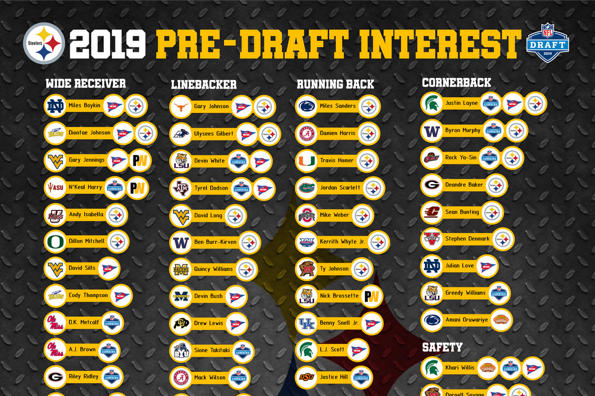 2019 Nfl Draft Tracking The Pittsburgh Steelers Pre Draft
