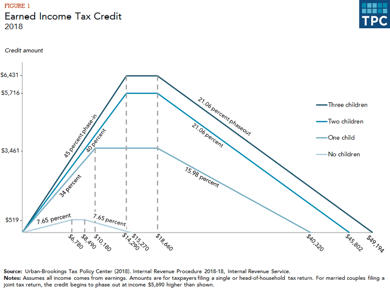 Earned Income Tax Credit benefits, graphed