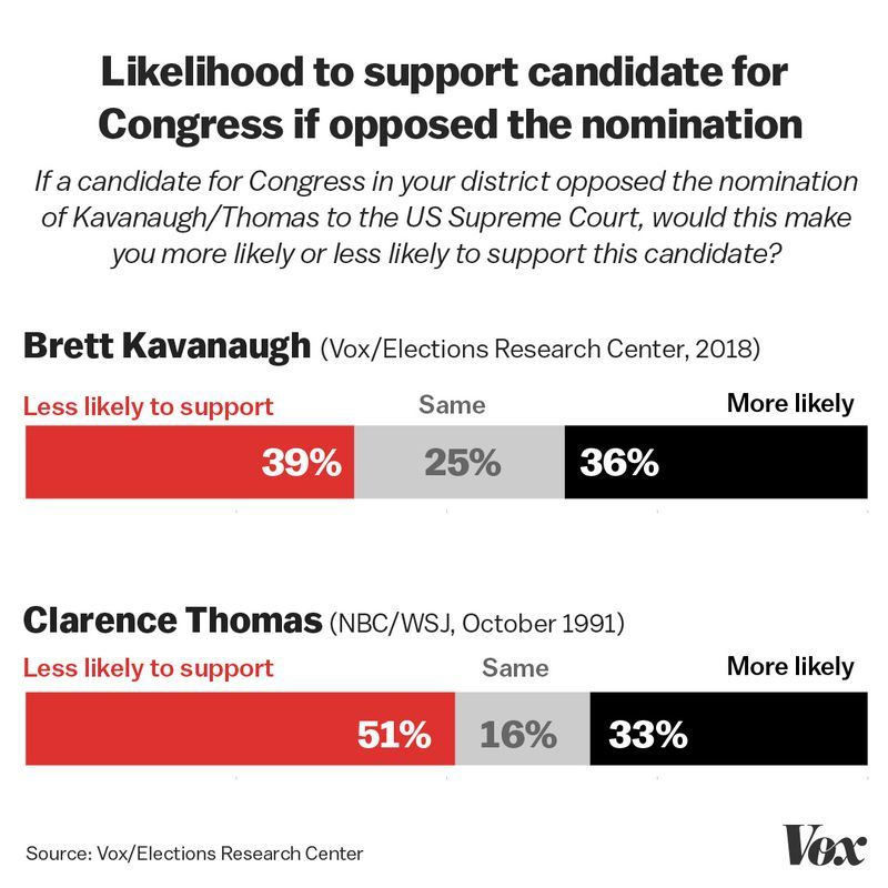Congresmen Exclusive: We re-ran polls from 1991 about Anita Hill, this time about Christine Blasey Ford