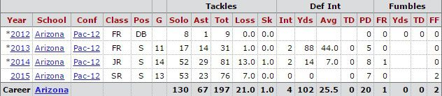 will parks stats