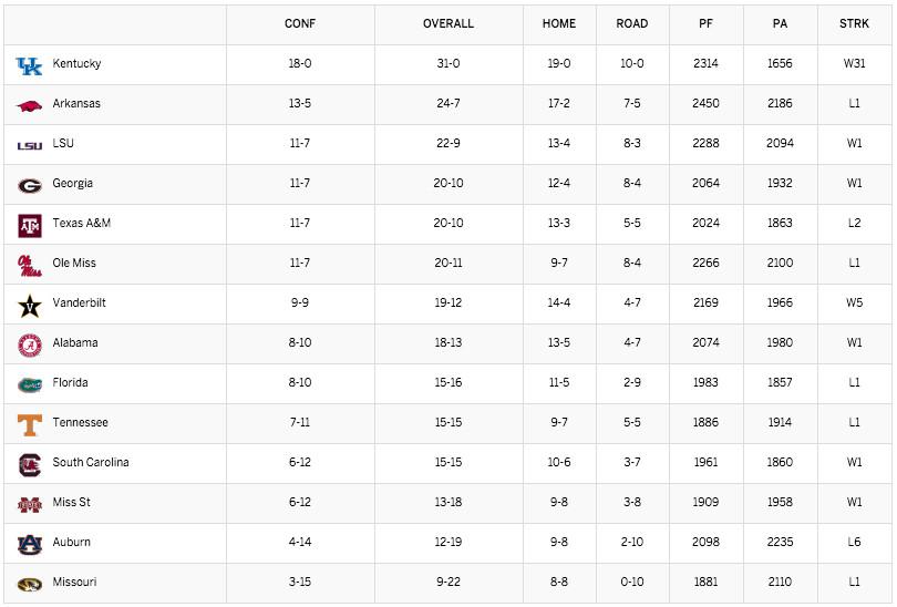 SEC Hoops Standings