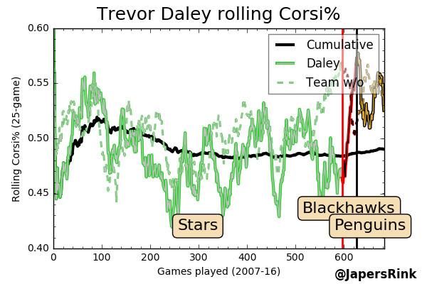 Daley Rolling CF%