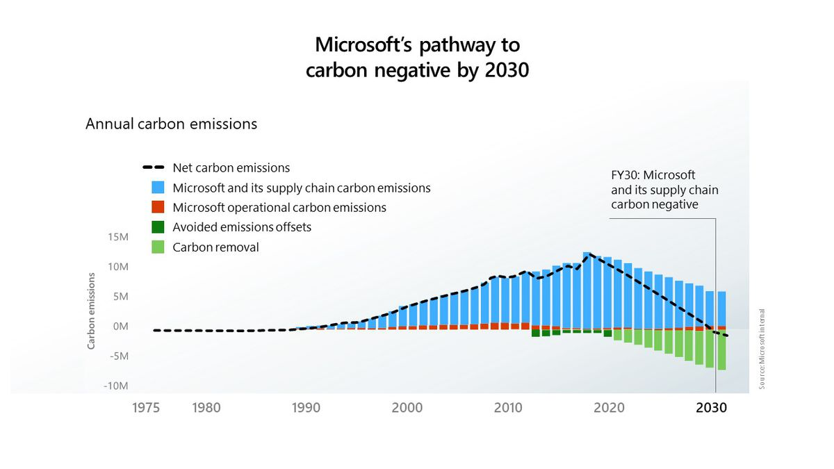 A chart showing a projected fall in Microsoft emissions under its carbon-reduction plan.
