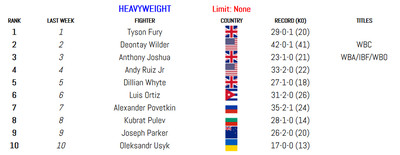 heavy 011420 - BLH Rankings (Jan. 14): Munguia in at 160, Smith returns at 175