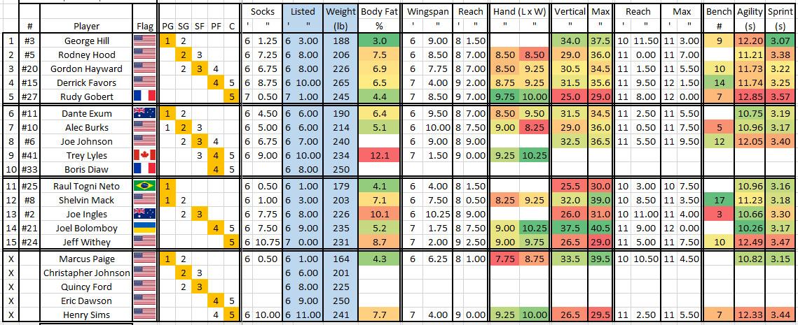 Utah Jazz 2016-2017 Anthropometrics