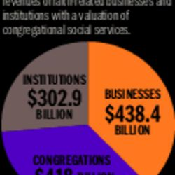 New report explores religion's economic contributions to American society KELSEY DALLAS