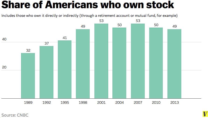 Stock ownership 2