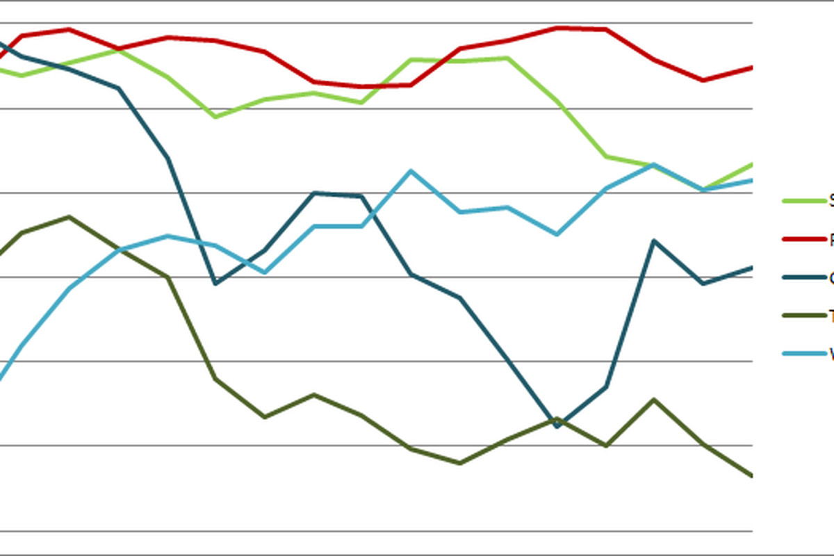 Sounders Centric Power Rankings Graph 16