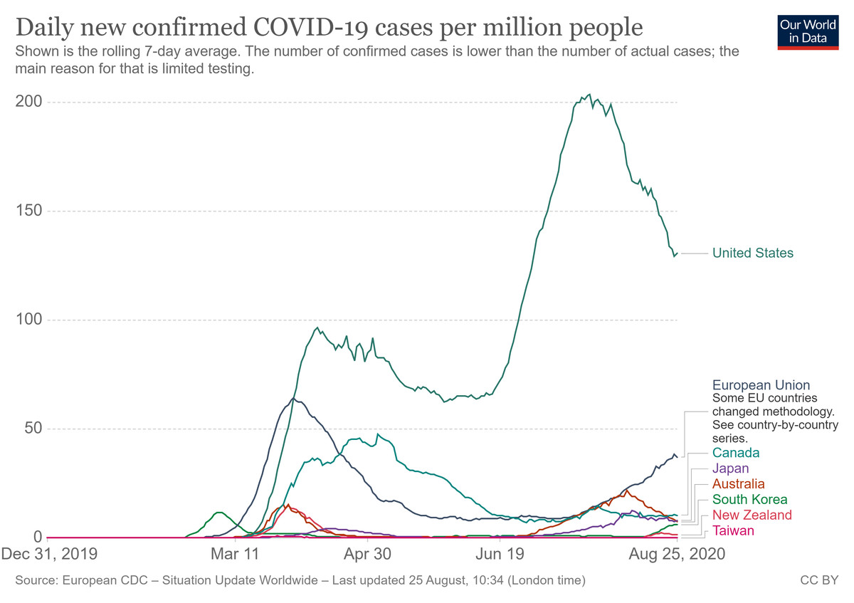 A chart of coronavirus cases in the developed world.