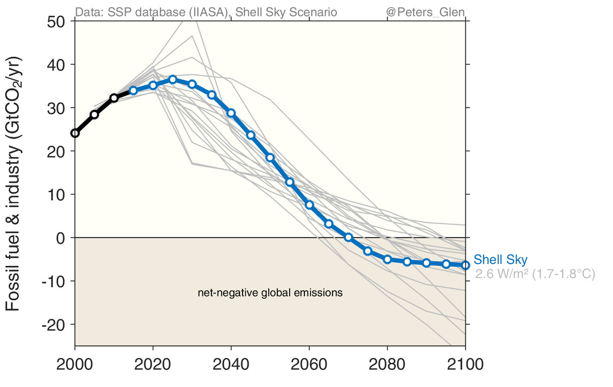 shell emissions