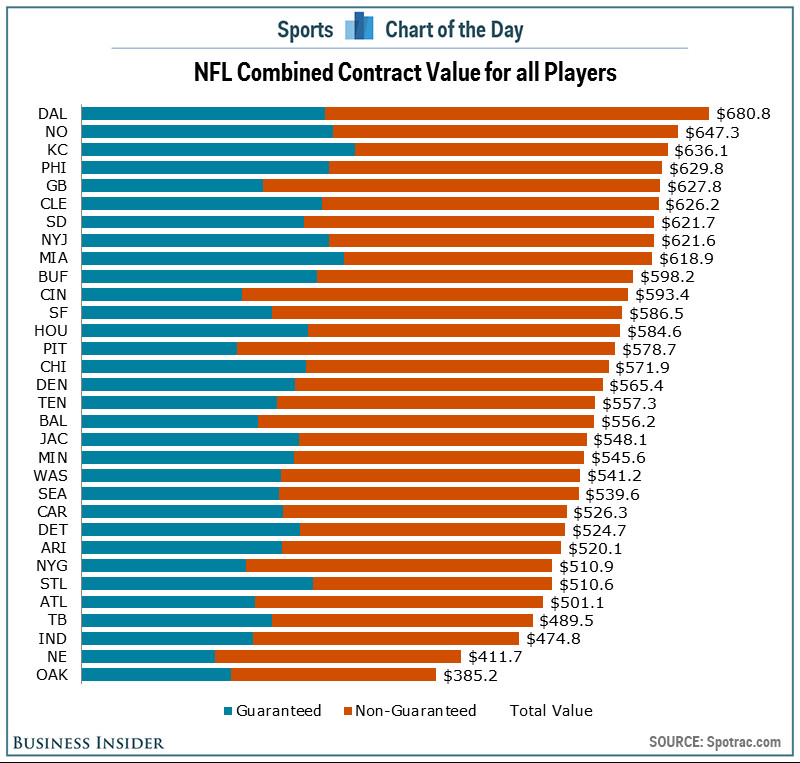 contract values chart