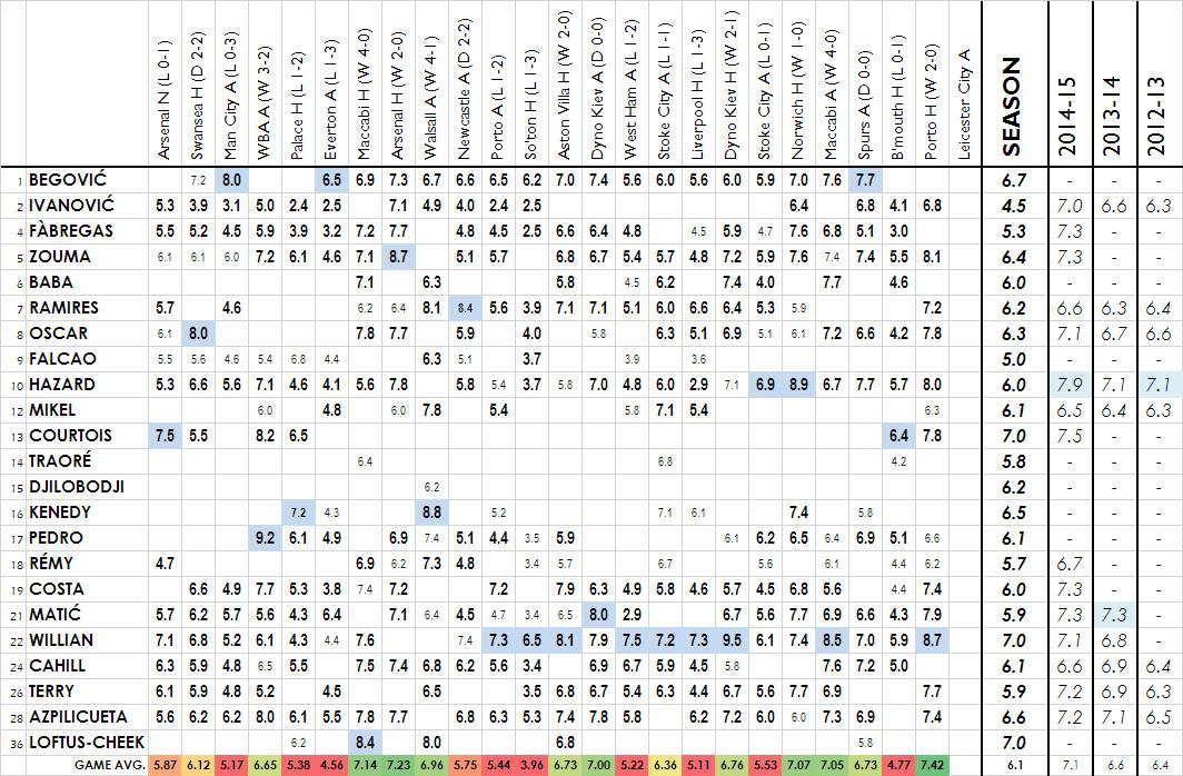 2015-16 player ratings - porto H