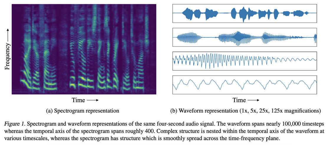 A comparison of spectrogram and waveform data.