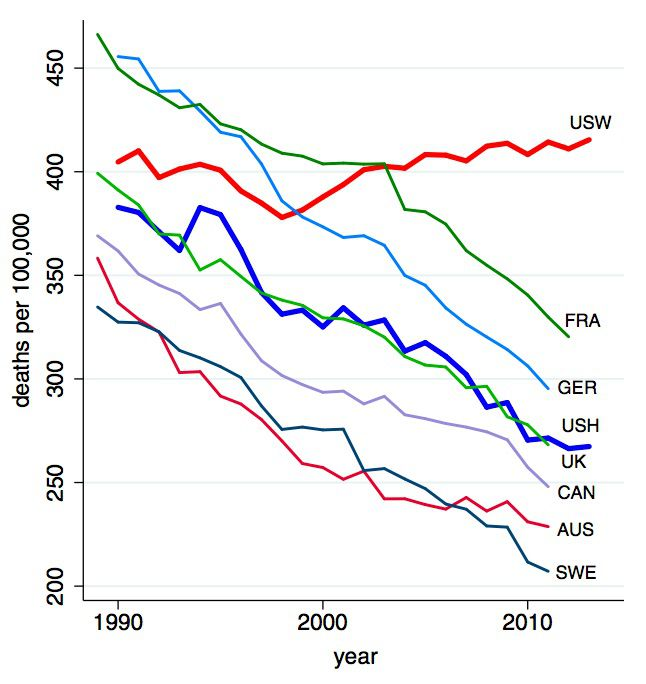 All-cause mortality, ages 45 to 54 for US White non-Hispanics (USW), US Hispanics (USH), and six comparison countries: France (FRA), Germany (GER), the United Kingdom (UK), Canada (CAN), Australia (AUS), and Sweden (SWE).