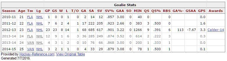 Jacob Markstrom Early Career Stats
