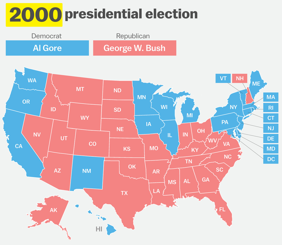 in one of the closest presidential races in us history george w bush narrowly edged out inbent vice president al gore in electoral college votes