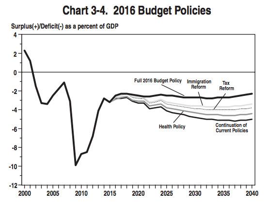 deficit obama budget