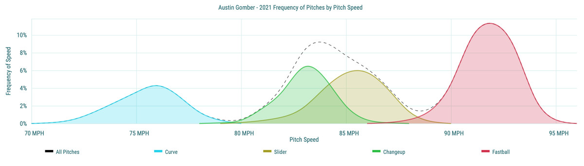 Austin Gomber- 2021 Frequency of Pitches by Pitch Speed