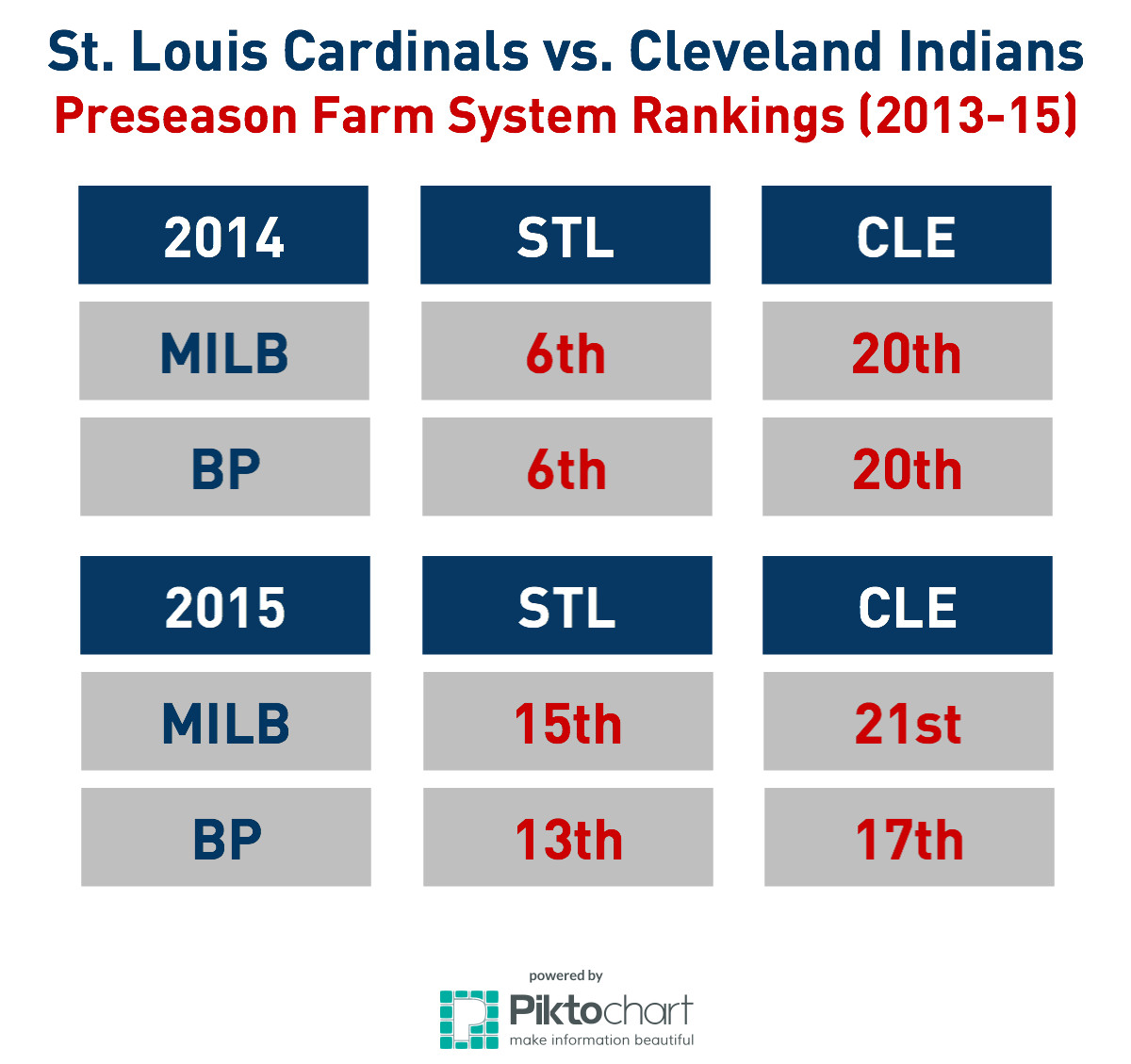 St. Louis Cardinals trade analysis: Was trading Rob ...
