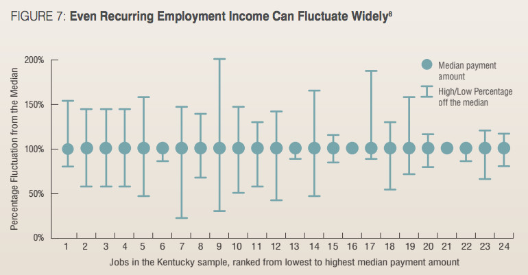 Income variability