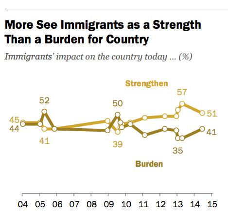 immigrants strength burden Pew