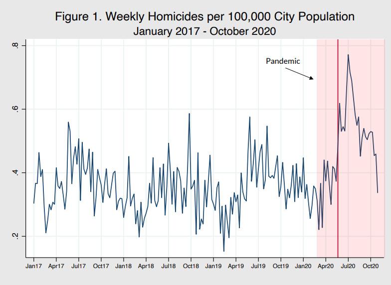 A chart showing murder trends since 2017.