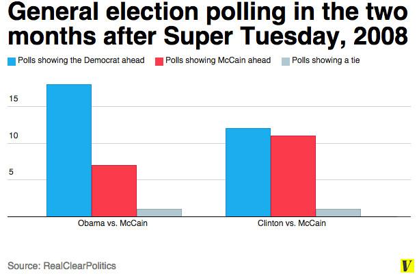 General election polling Feb - April 2008