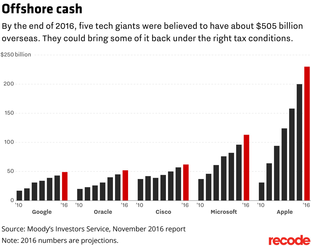 Offshore cash: By the end of 2016, five tech giants were believed to have about $505 billion overseas. They could bring some of it back under the right tax conditions.