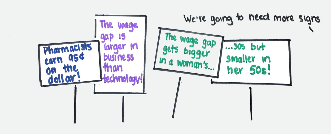 International Women's Day: The truth about the gender wage gap - Vox